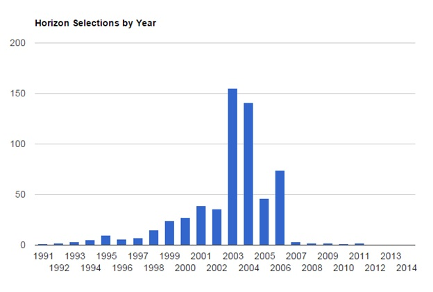 Symphony Selections by Year