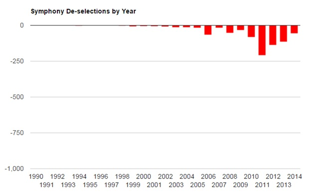 Symphony deselections by Year